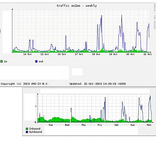 Correlación entre el tráfico de AMS-IX hacia Ecatel y el tráfico entrante en el router central de AS197772