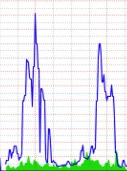 Gráfico de un SYN flooding de 160 Mbps