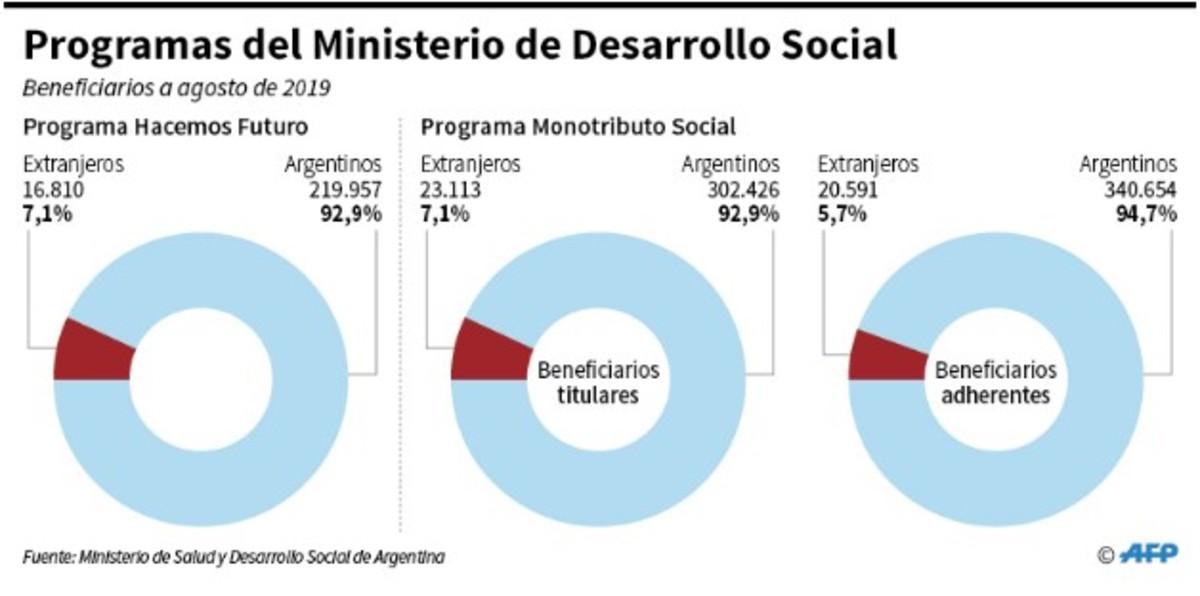 Es falso que los beneficiarios de los programas sociales..
